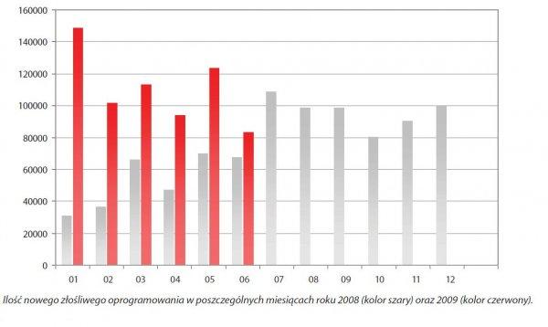 Ilość nowych szkodników w poszczególnych miesiącach 2008 i 2009